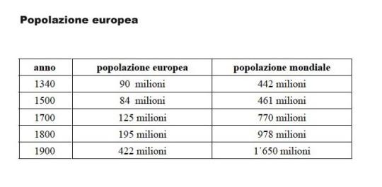 tabella-pop-europea-rid