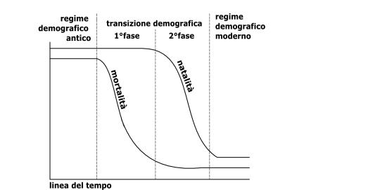 Transizione_demografica_schema1