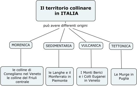 Colline Italiane